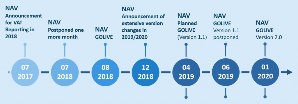 NAV introduction since 2017