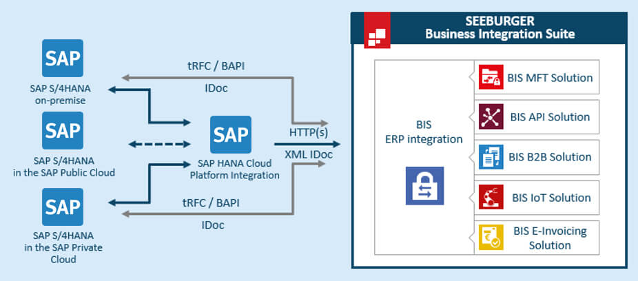 SEEBURGER BIS Integration with SAP S/4HANA