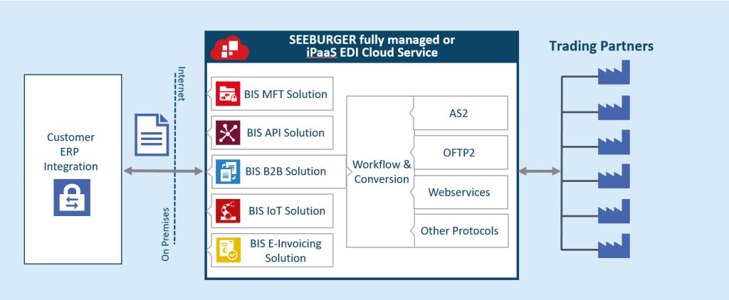 SEEBURGER iPaaS EDI Cloud Service