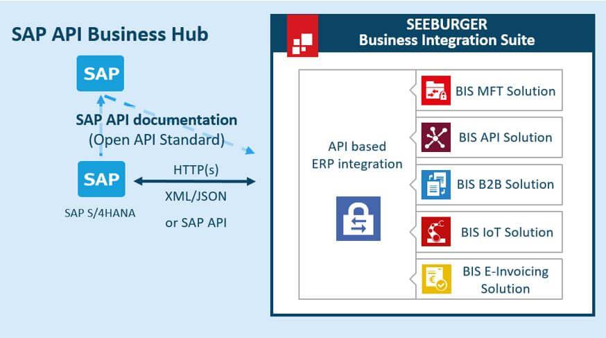 API-Integration-SAP