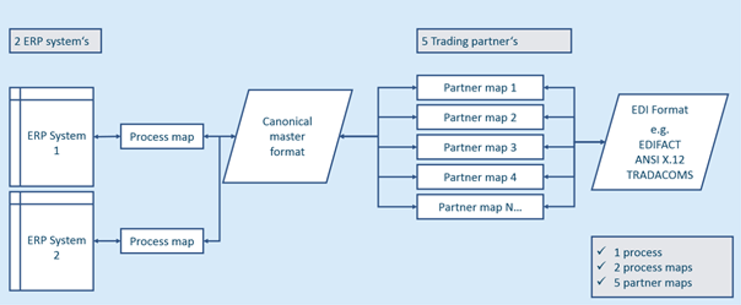 Canonical (Indirect) EDI Mapping Approach