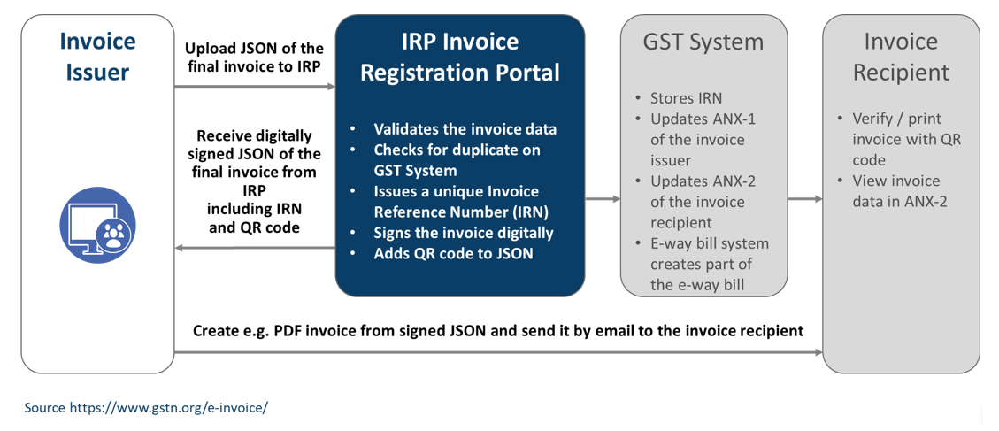 Automated Invoice Reporting in India starting 1sr of April 2020