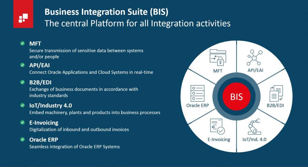 Business Integration Suite