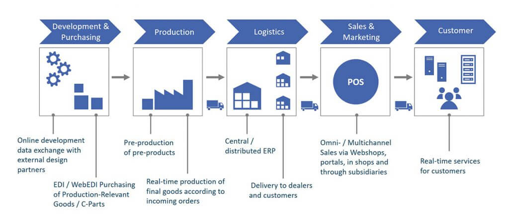 Digital Transformation in Manufacturing and Retail