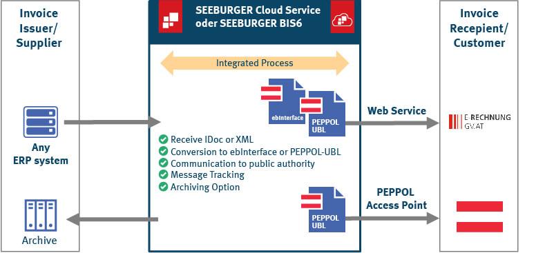 E-Invoicing in Austria via PEPPOL