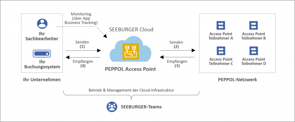 SEEBURGER ist zertifizierter PEPPOL Access Point Provider
