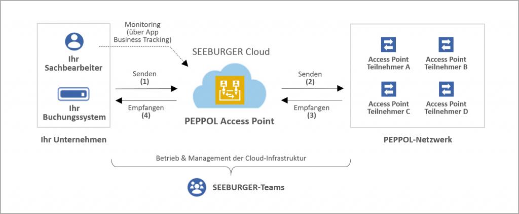 SEEBURGER ist zertifizierter PEPPOL Access Point Provider