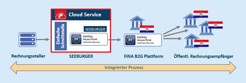 E-Invoicing in Kroatien