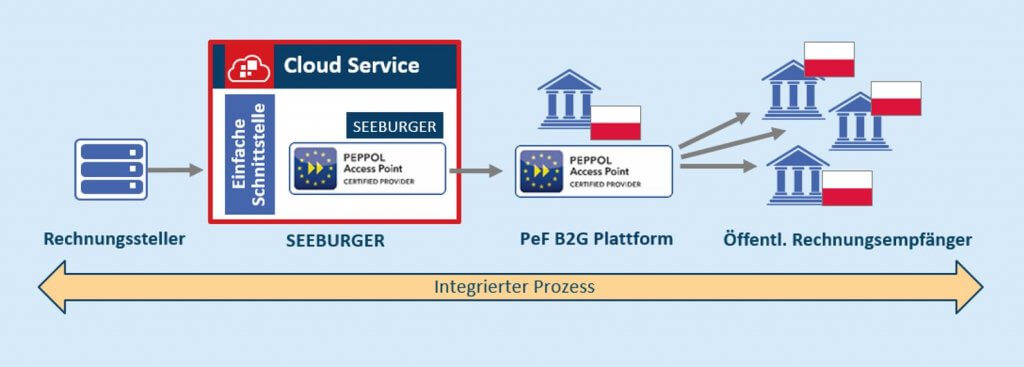 PEPPOL in Polen mit SEEBURGER Cloud Services