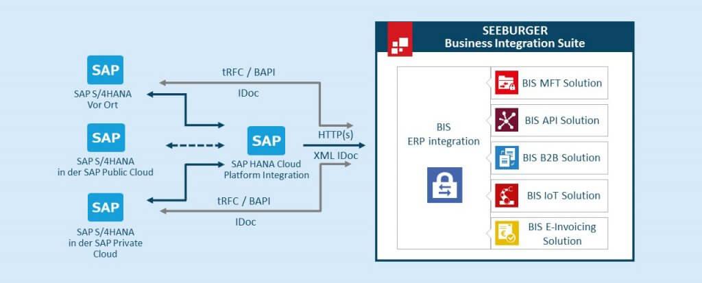 SEEBURGER BIS-Integration mit SAP S/4HANA