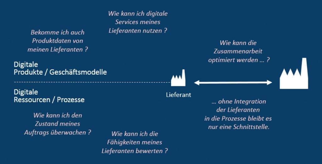 Abbildung: Einbindung der Lieferanten als zentraler Faktor für die digitale Transformation