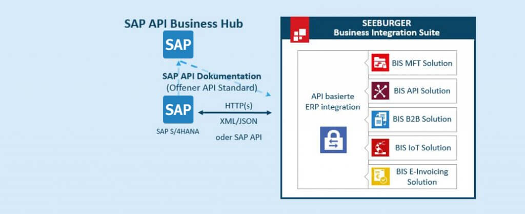 API-Integration mit SAP S/4HANA