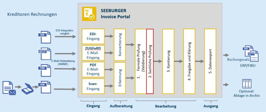 Workflow-gestützter Rechnungsprüfungsprozess im SEEBURGER Invoice Portal