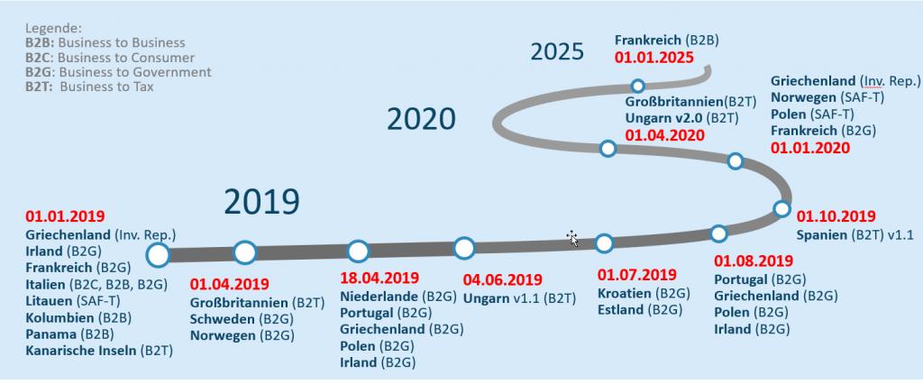 E-Invoicing 2020