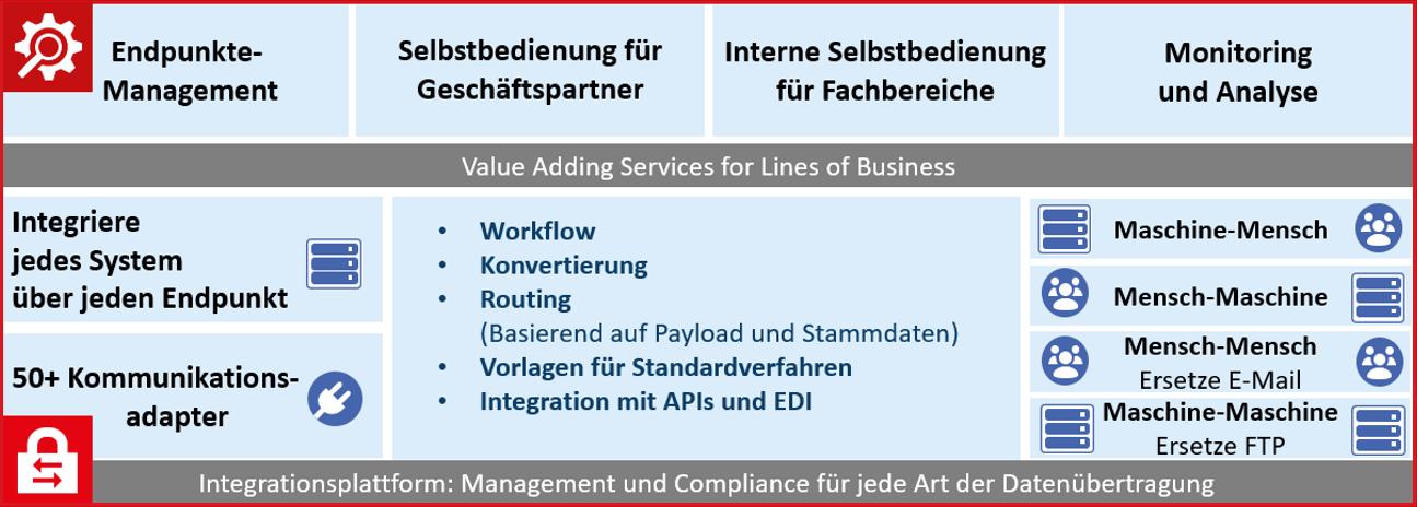 Anforderungen Dateitransfer