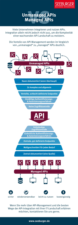 API-Management Infografik: Unmanaged vs. Managed APIs