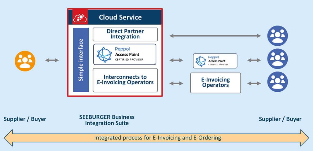 SEEBURGER Cloud Services for EDI E-Invoicing and E-Ordering