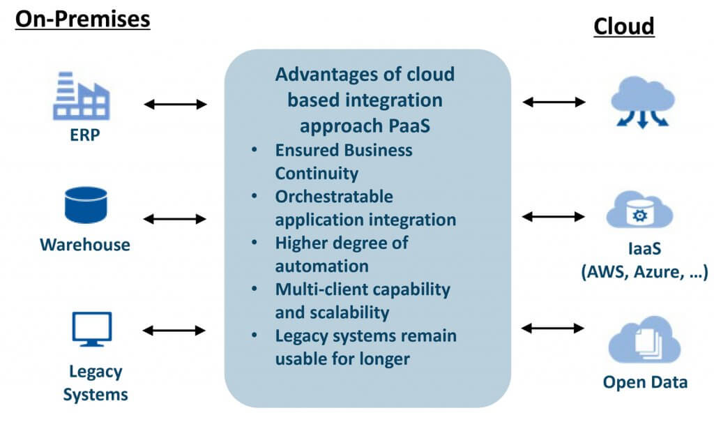Advantages of cloud-based integration approaches iPaaS