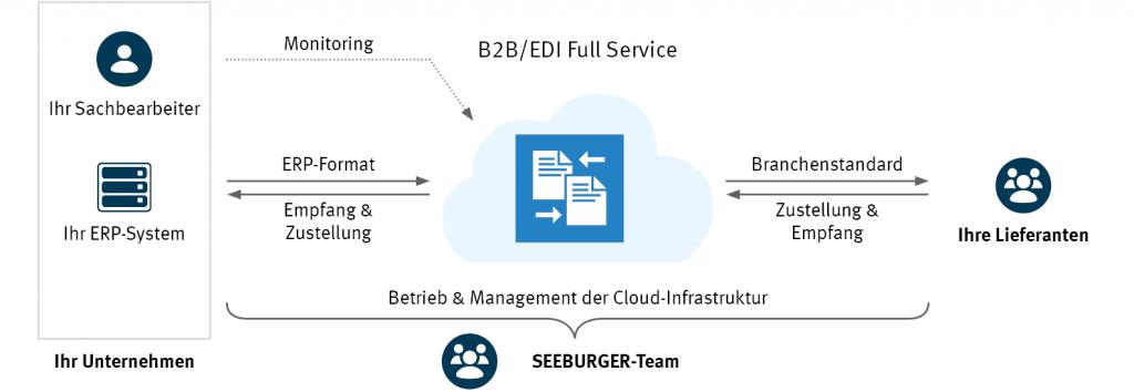 Lieferantenintegration als Cloud-Service mit SEEBURGER B2B/EDI Full Service
