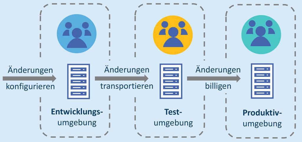 Nur eine von vielen Möglichkeiten, Mandanten zu nutzen: Die Trennung von Entwicklungs-, Test- und Produktivumgebung