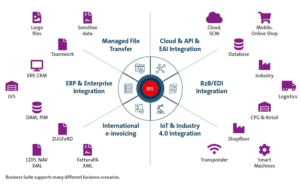 Integration scenarios supported in principle by SEEBURGER Business Integration Suite in the iPaaS operating model
