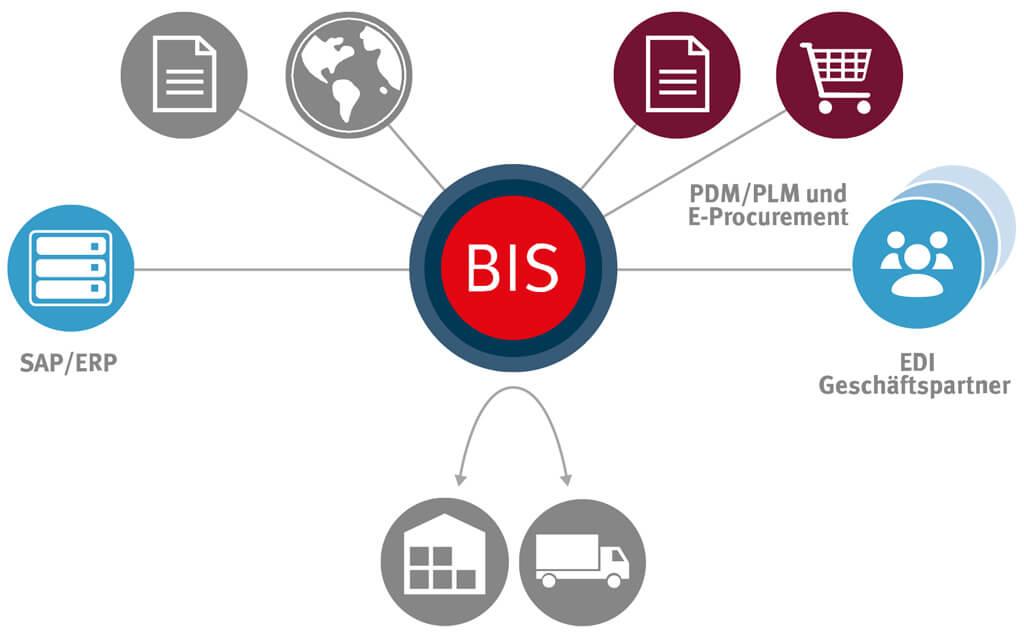 Die SEEBURGER Business Integration Suite als B2B Plattform für PDM/PLM und E-Procurement