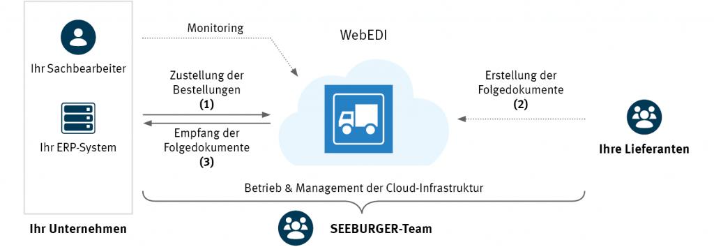 Effiziente Anbindung nicht-EDI-fähiger Lieferanten: SEEBURGER WebEDI