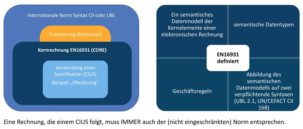 Syntax, Kernrechnung EN16931, Extensions und CIUS am Beispiel XRechnung