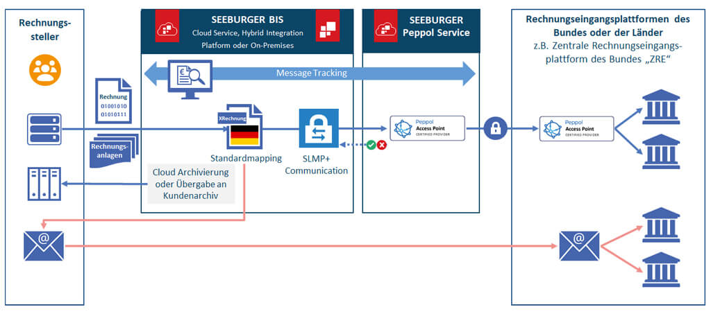 XRechnung mit der SEEBURGER Business Integration Suite (BIS) für B2B EDI und SEEBURGER Peppol