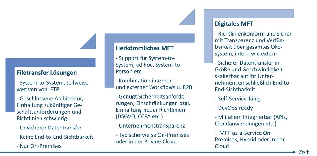 Die Entwicklung von Managed File Transfer