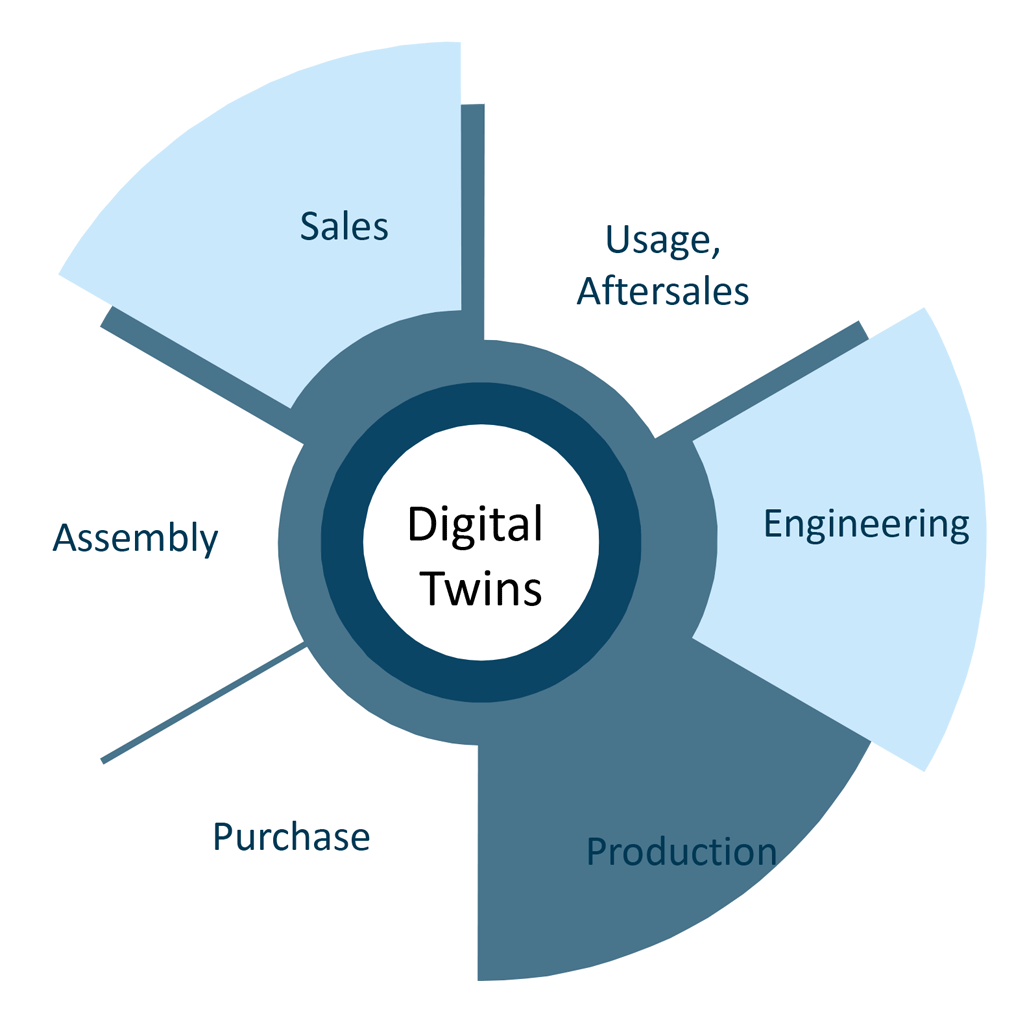 Digital Twin enables Smart Services