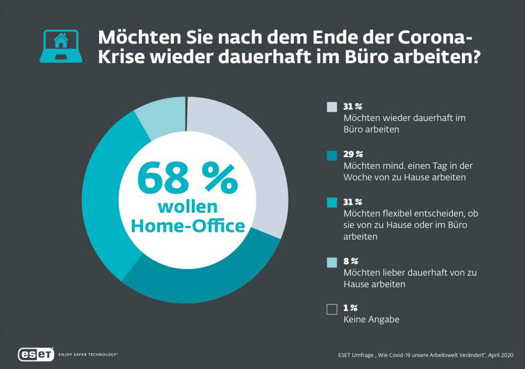 """ESET-Studie """"Veränderung der Arbeitswelt durch Corona"""""""