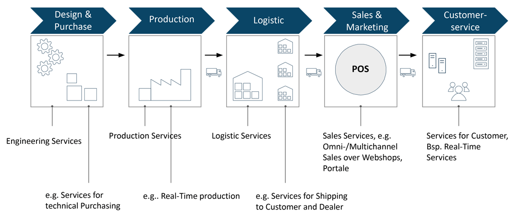 Smart Services add value to entire product life cycle from product development to maintenance