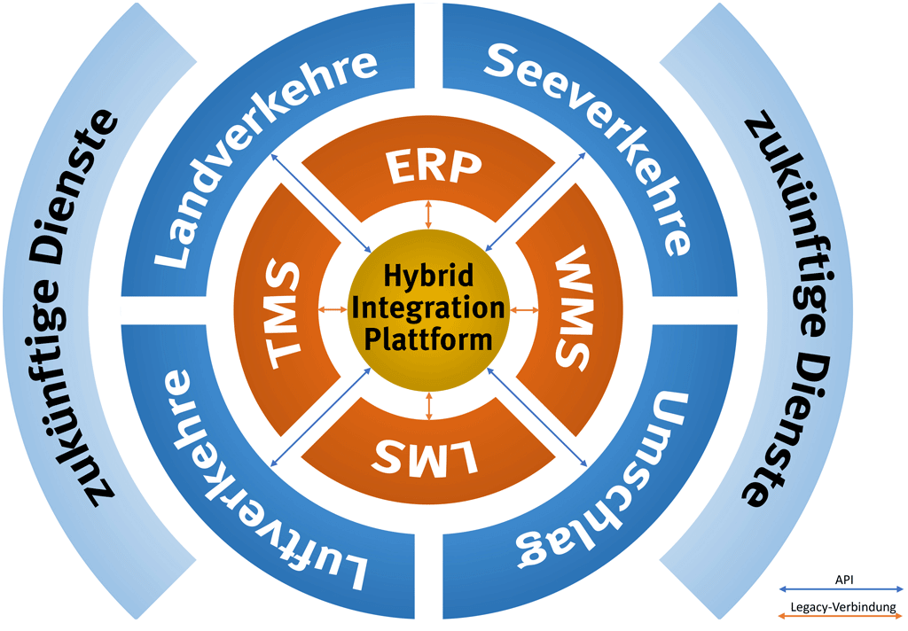 Zentrale Verwaltung von APIs und Legacy-Verbindungen mit einer HIP