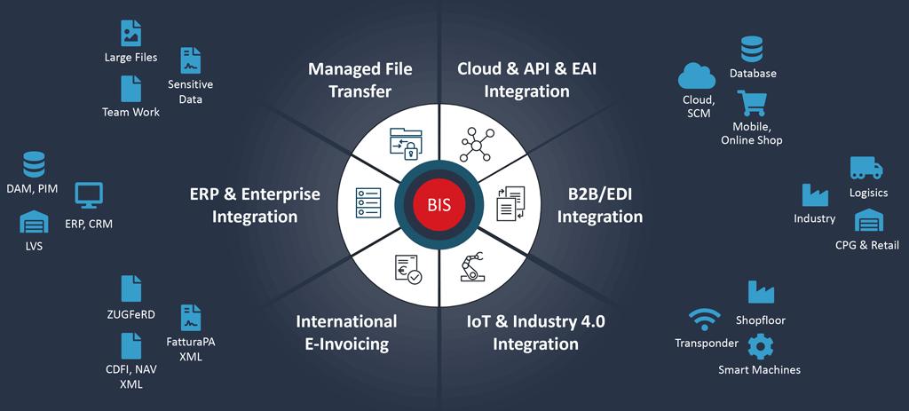 Beispiel für eine strategische IT-Lösung: Die hybride Integrationsplattform von SEEBURGER