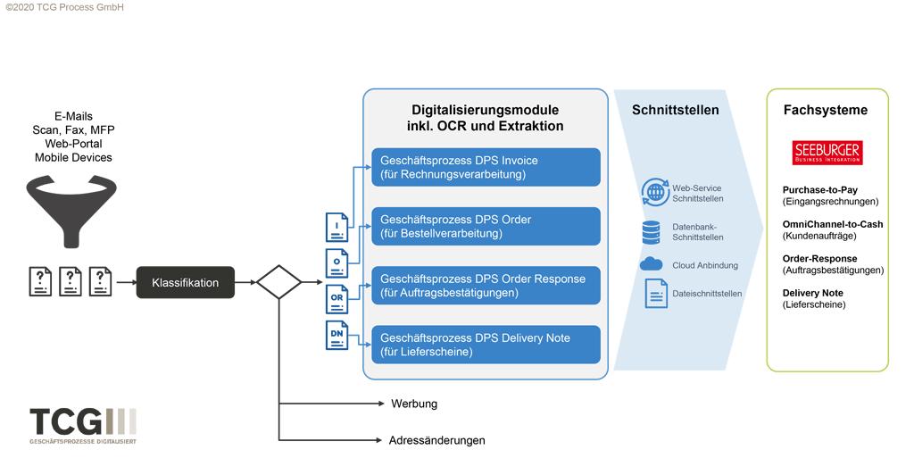 Die digitale Datenverarbeitung mit DocProStar von TCG und Fachsystemen von SEEBURGER